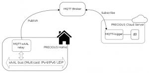 xaal-mqtt-uplink